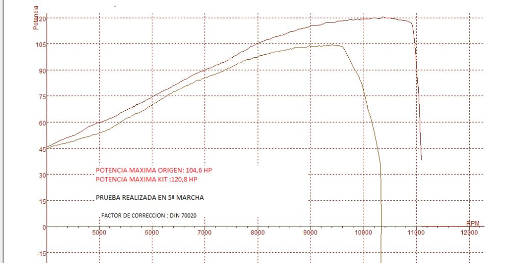 curva de potencia en 5ª